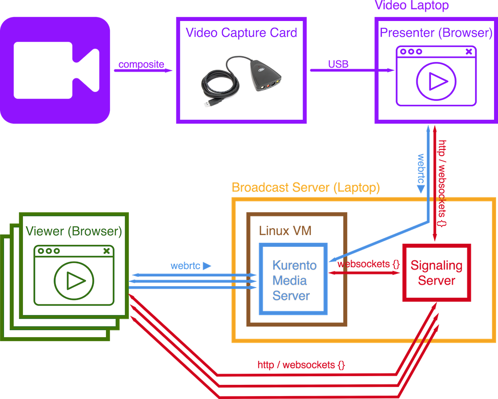Setting up a free live streaming solution in two hours block diagram ccuart Image collections